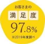 お客さまの満足度97.8% ※2019年度調べ
